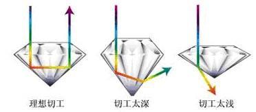 钻石4C中的切工